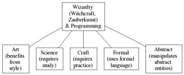 Wizardry