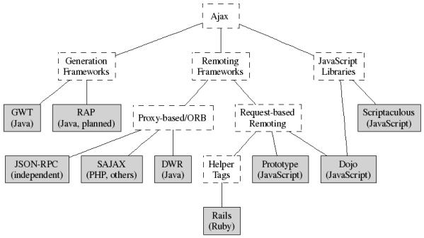 AJAX-Frameworks
