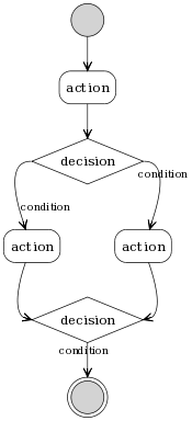 UML activity diagram rendered with Graphviz