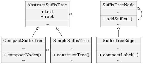 UML class diagram rendered with Graphviz